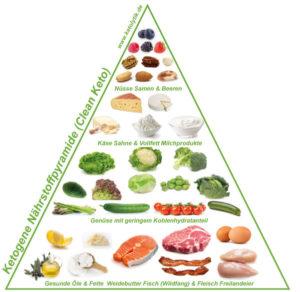 Ketogene Nahrungspyramide